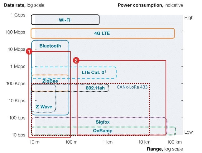 Lora 443 – How to make wireless as reliable as wired